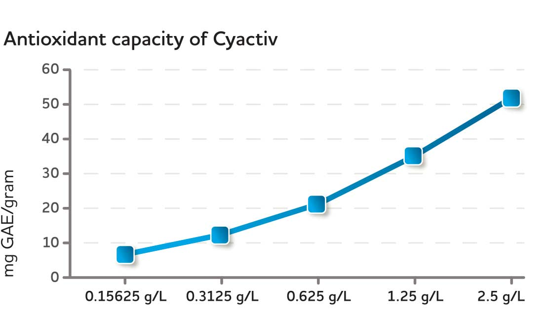 Antioxidant capacity of CyaninPlus