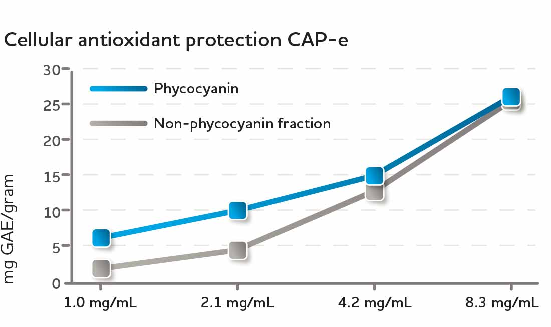 Cellular antioxidant protection CAP-e