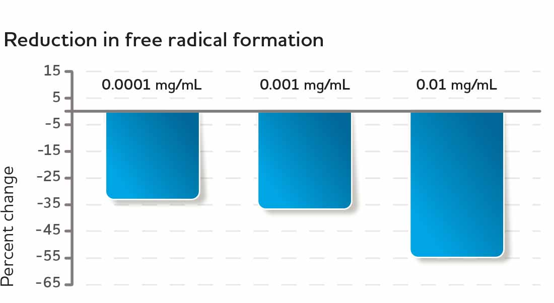 Reduction in free radical formation