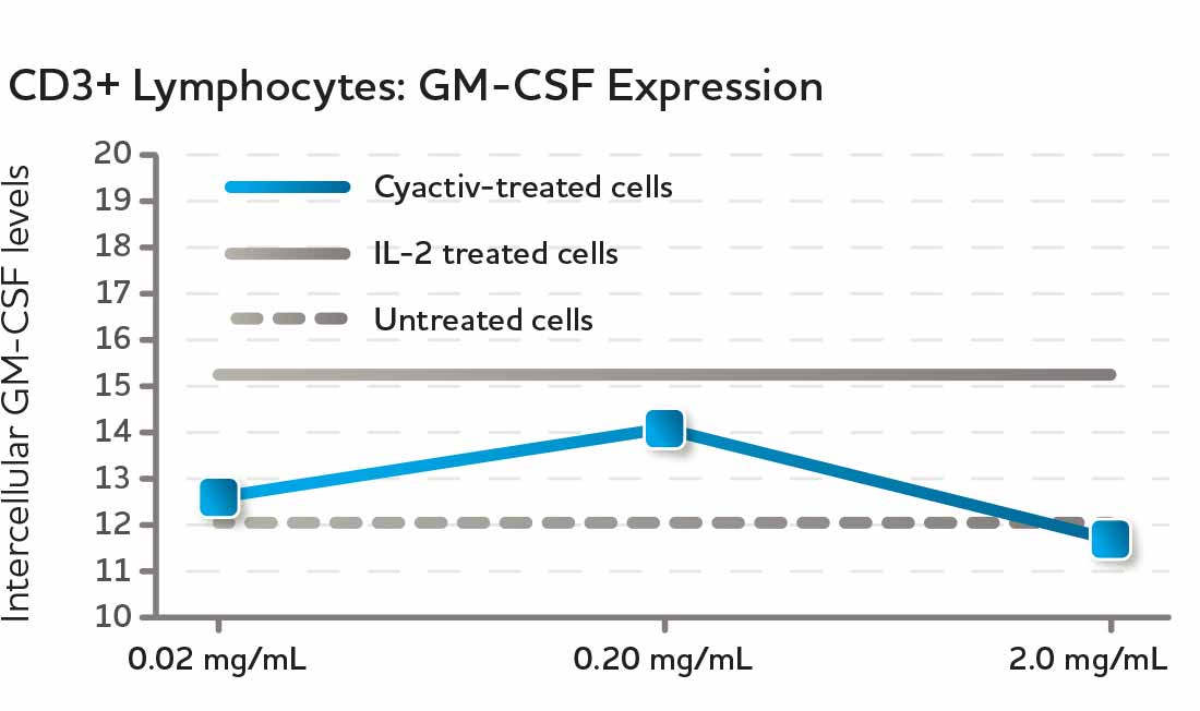 CD3+ Lymphocytes: GM-CSF Expression