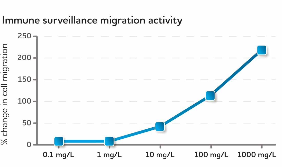 Immune surveillance migration activity