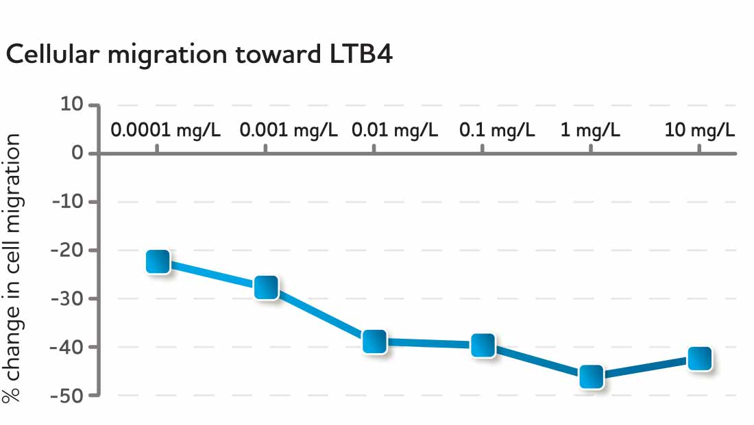 Cellular migration toward LTB4