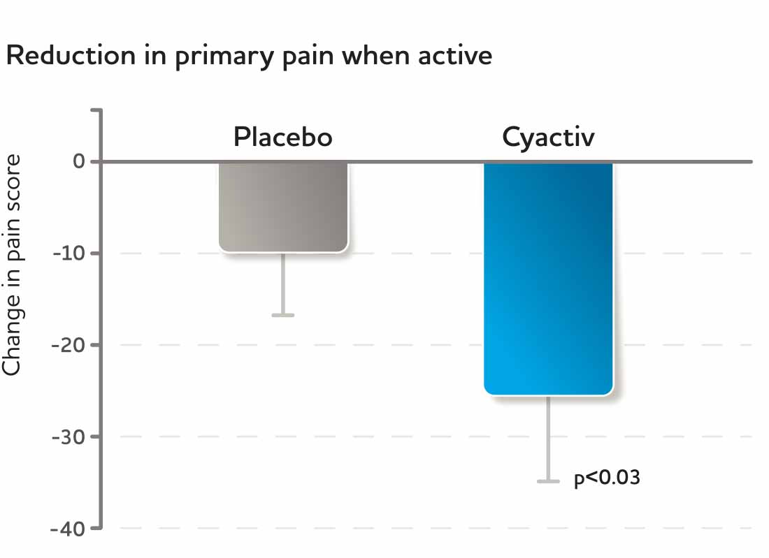 Reduction in primary pain when active