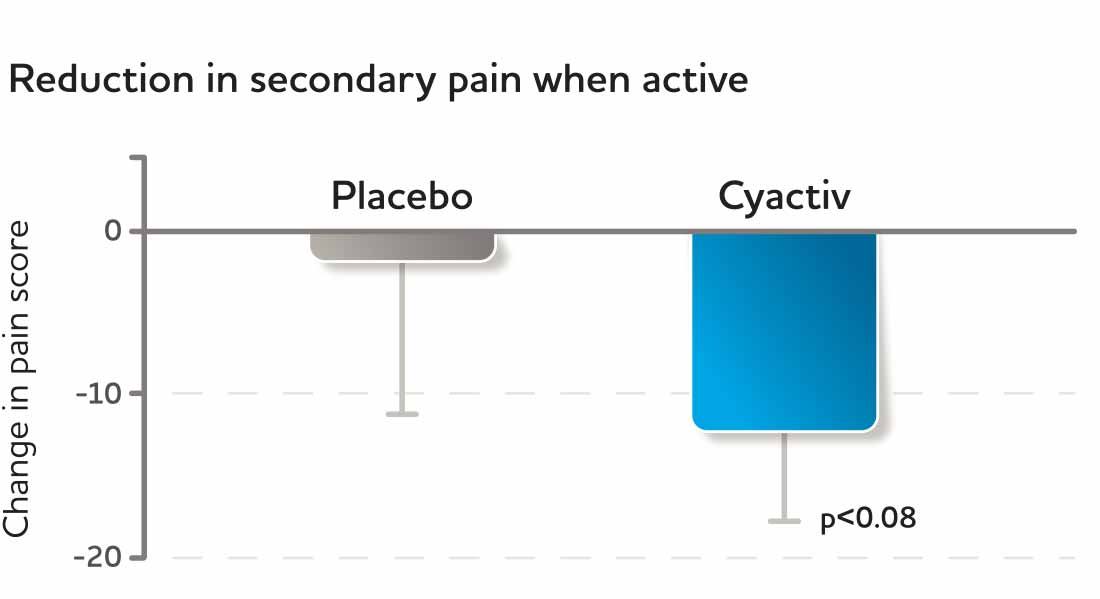 Reduction in secondary pain when active